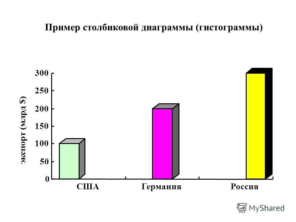 Пример столбиковой диаграммы (гистограммы) 0 50 100 150 200 250 300 экспорт (млрд $) СШАГермания Россия