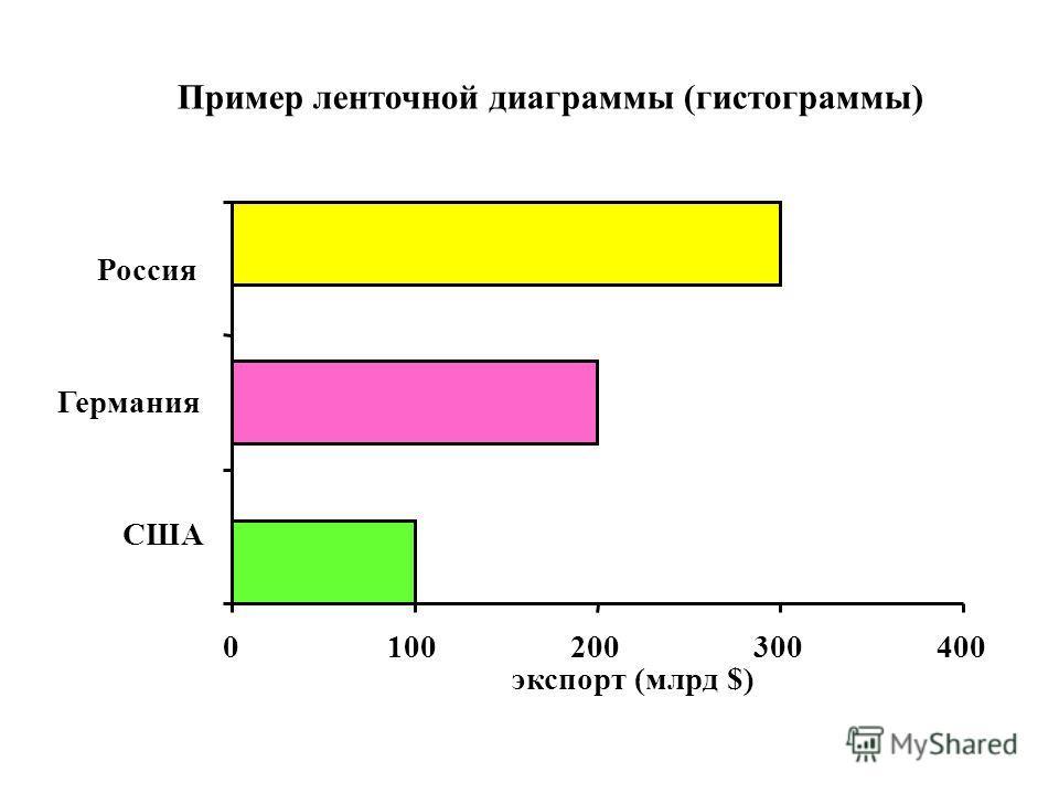 Пример ленточной диаграммы (гистограммы) 0100200300400 США Германия Россия экспорт (млрд $)
