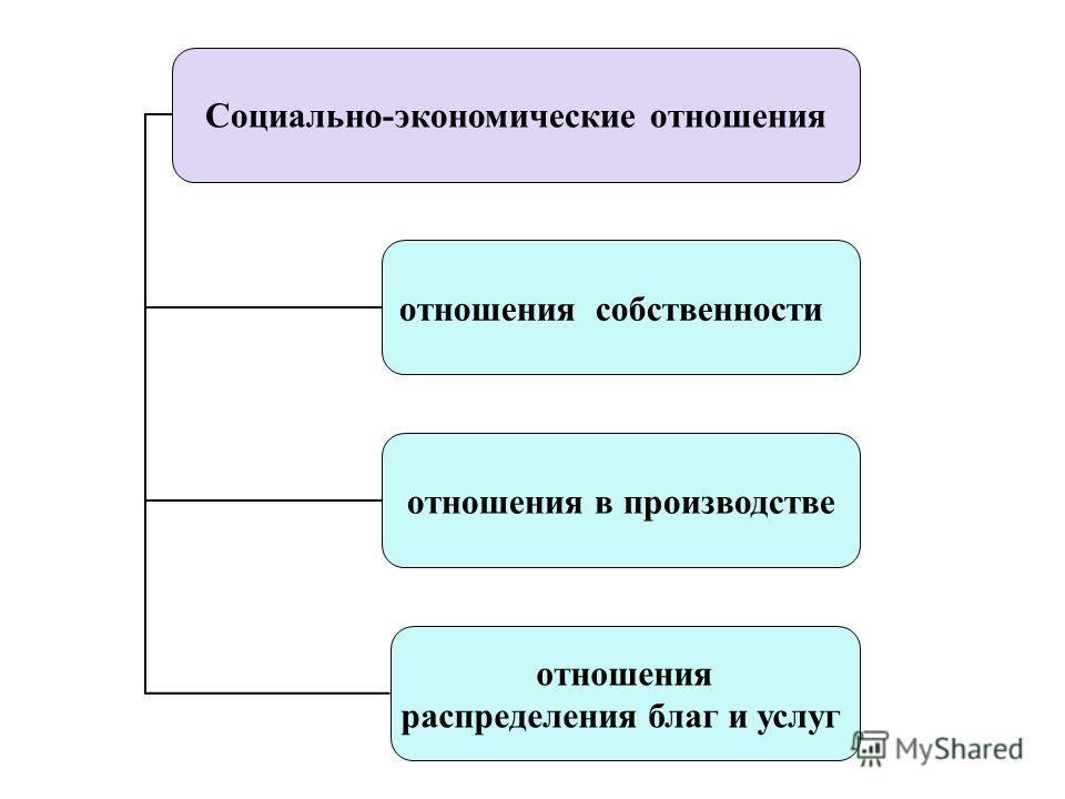 Социально-экономические отношения отношения собственности отношения в производстве отношения распределения благ и услуг