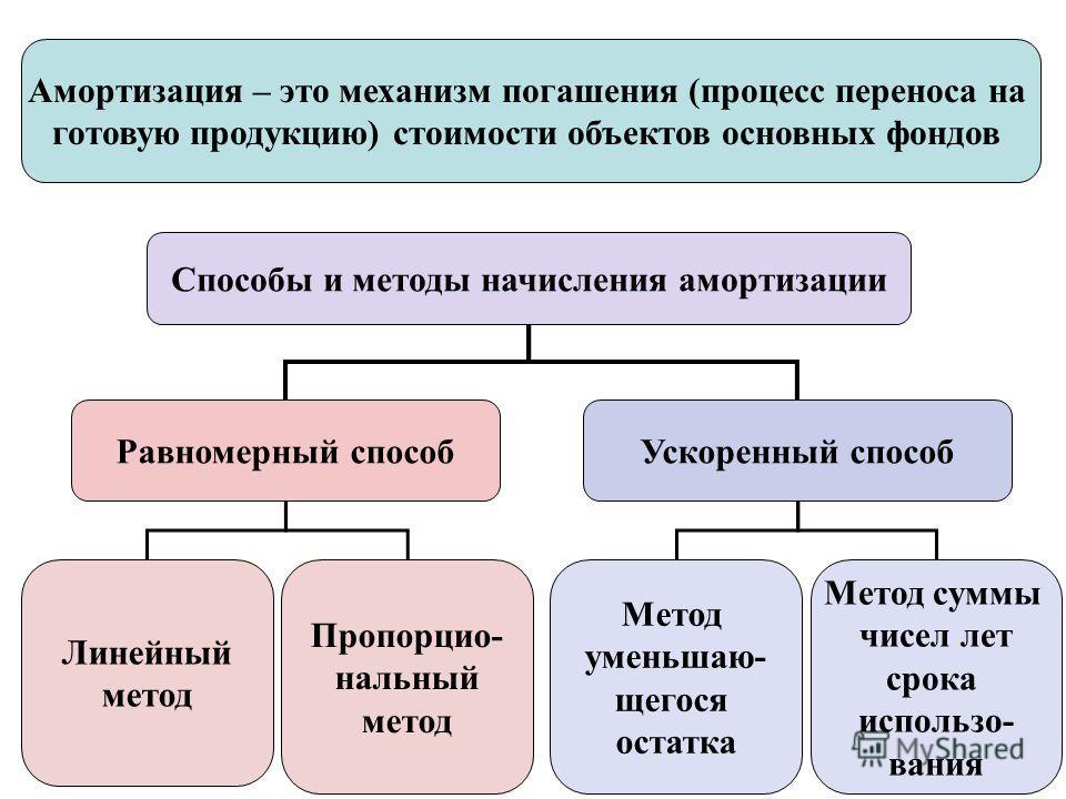 Способы и методы начисления амортизации Равномерный способУскоренный способ Линейный метод Пропорцио- нальный метод Метод суммы чисел лет срока использо- вания Метод уменьшаю- щегося остатка Амортизация – это механизм погашения (процесс переноса на г
