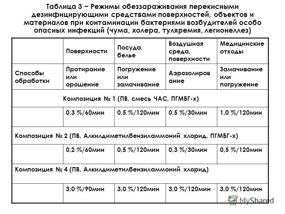 Таблица 3 Режимы обеззараживания перекисными дезинфицирующими средствами поверхностей, объектов и материалов при контаминации бактериями возбудителей особо опасных инфекций (чума, холера, туляремия, легионеллез) Поверхности Посуда, белье Воздушная ср