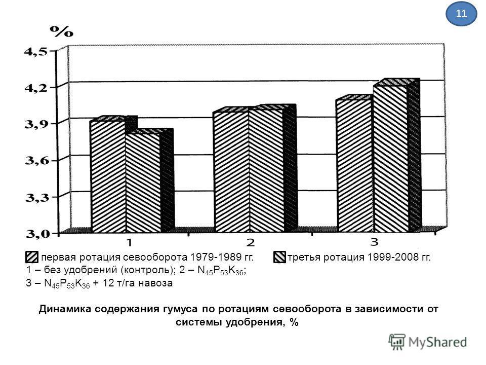первая ротация севооборота 1979-1989 гг. третья ротация 1999-2008 гг. 1 – без удобрений (контроль); 2 – N 45 P 53 K 36 ; 3 – N 45 P 53 K 36 + 12 т/га навоза Динамика содержания гумуса по ротациям севооборота в зависимости от системы удобрения, % 11