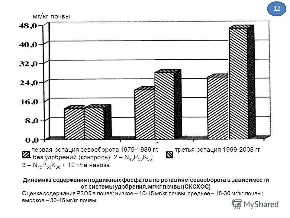 первая ротация севооборота 1979-1989 гг. третья ротация 1999-2008 гг. 1 – без удобрений (контроль); 2 – N 45 P 53 K 36 ; 3 – N 45 P 53 K 36 + 12 т/га навоза Динамика содержания подвижных фосфатов по ротациям севооборота в зависимости от системы удобр