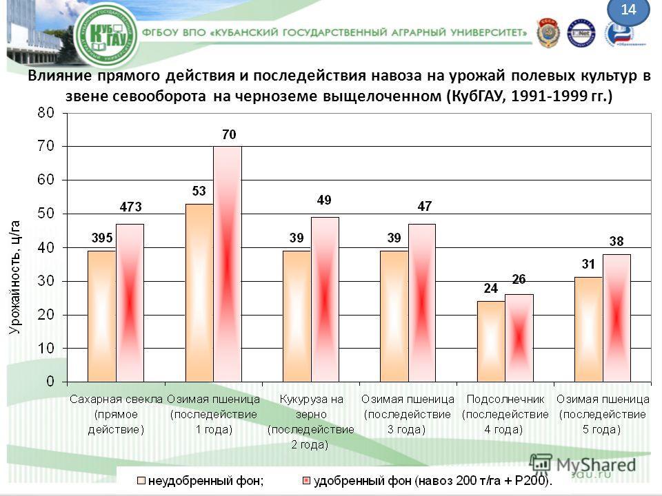 Влияние прямого действия и последействия навоза на урожай полевых культур в звене севооборота на черноземе выщелоченном (КубГАУ, 1991-1999 гг.) 14