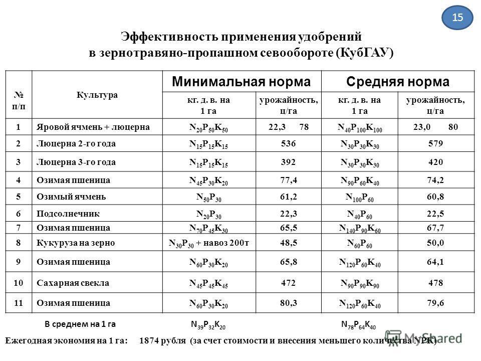 Эффективность применения удобрений в зернотравяно-пропашном севообороте (КубГАУ) п/п Культура Минимальная нормаСредняя норма кг. д. в. на 1 га урожайность, ц/га кг. д. в. на 1 га урожайность, ц/га 1 Яровой ячмень + люцернаN 20 P 50 K 50 22,3 78N 40 P
