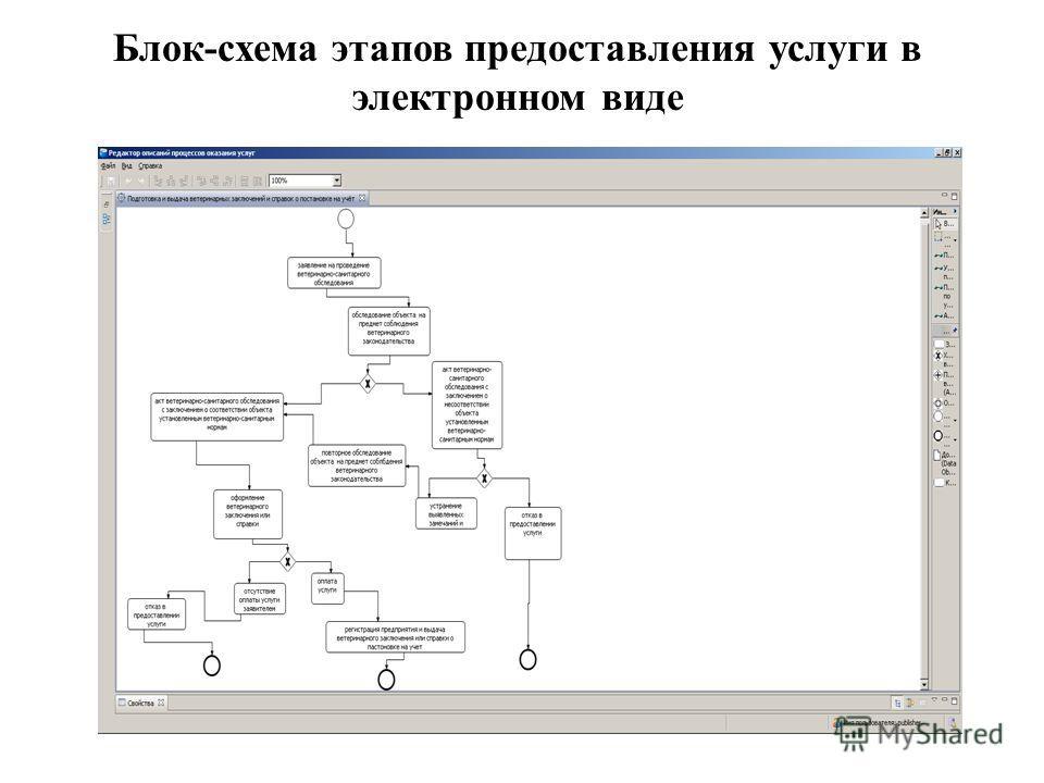 Блок-схема этапов предоставления услуги в электронном виде