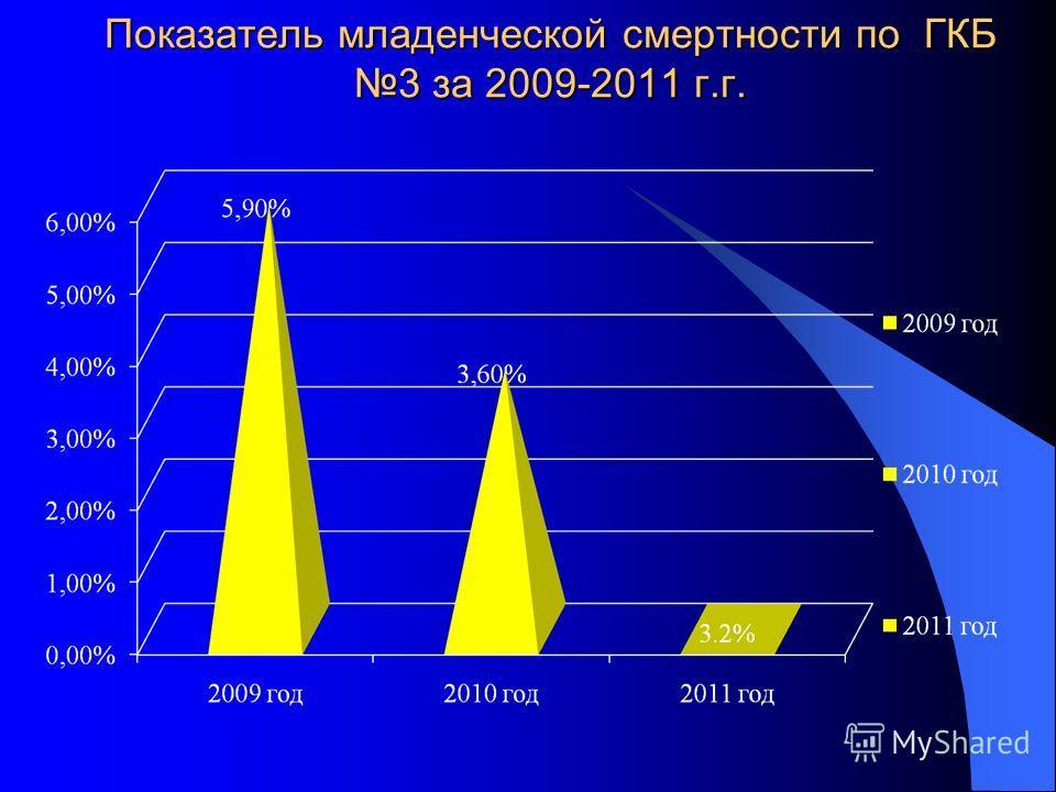 Показатель младенческой смертности по ГКБ 3 за 2009-2011 г.г.
