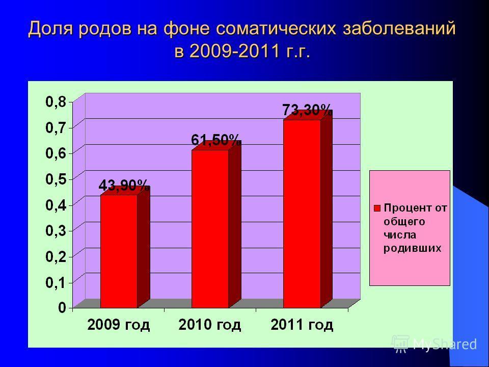 Доля родов на фоне соматических заболеваний в 2009-2011 г.г.