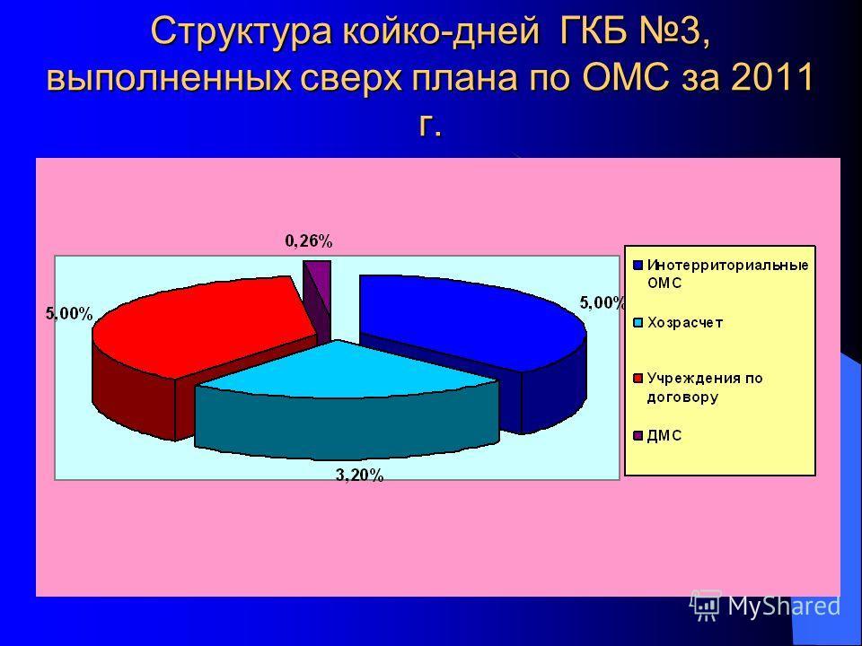 Структура койко-дней ГКБ 3, выполненных сверх плана по ОМС за 2011 г.