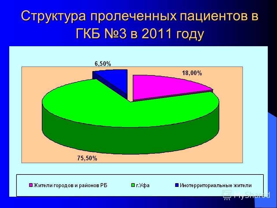 Структура пролеченных пациентов в ГКБ 3 в 2011 году