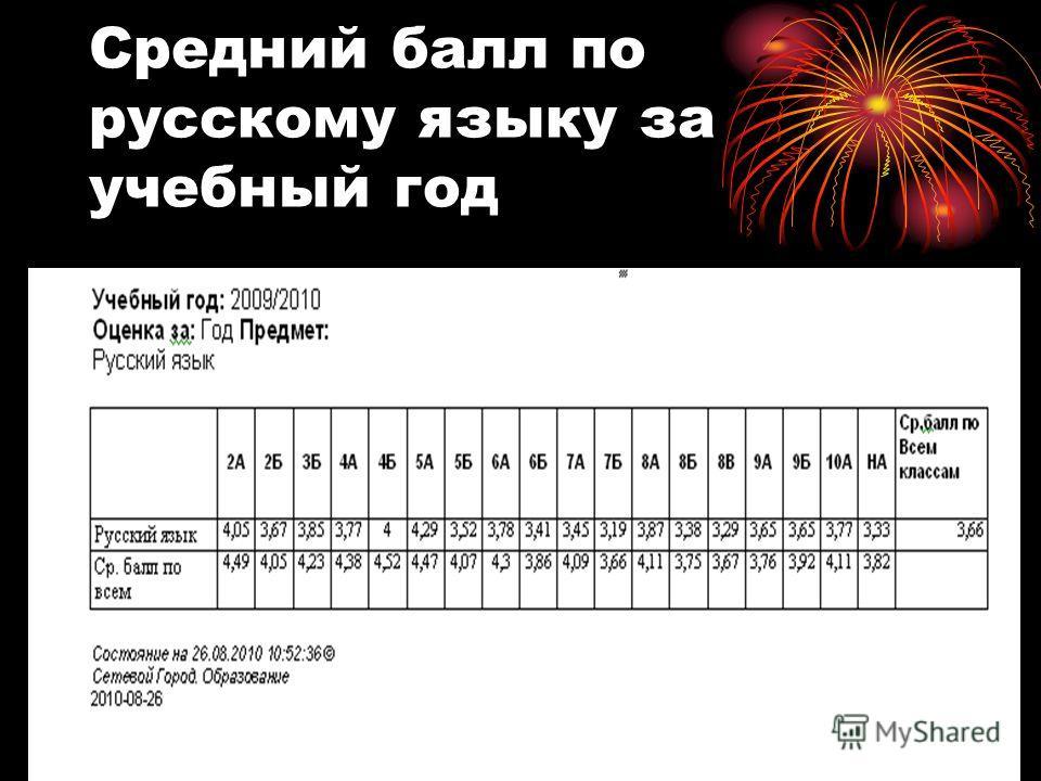 Средний балл по русскому языку за учебный год