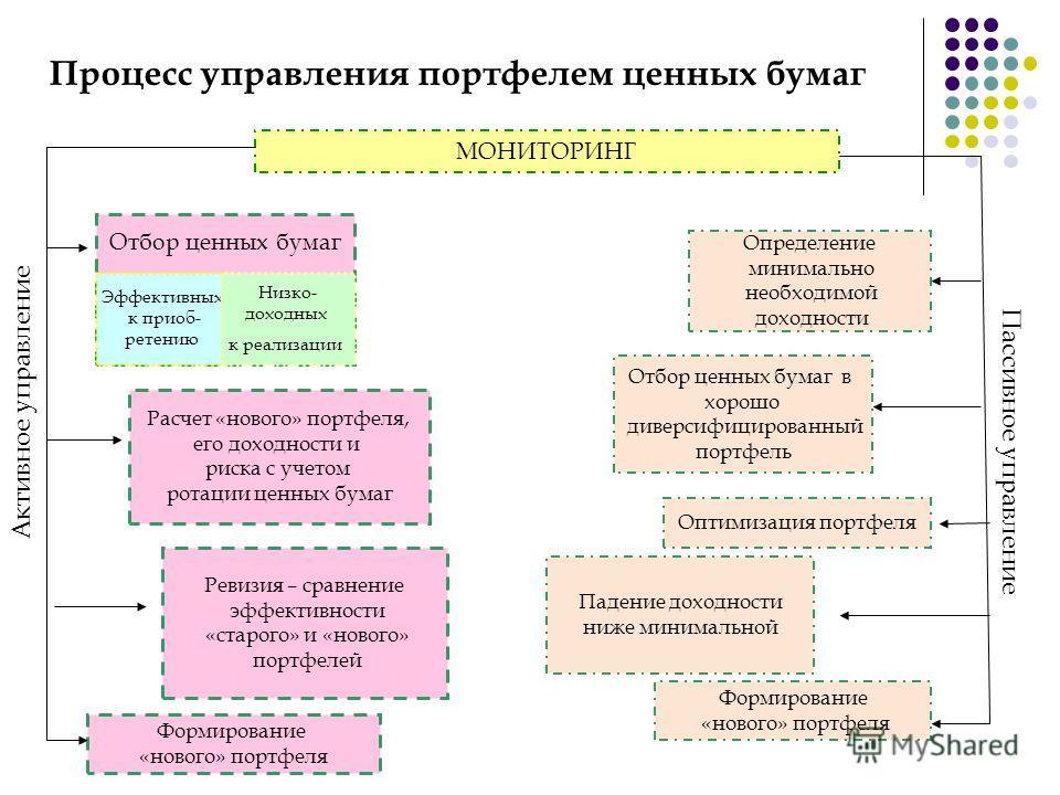 Процесс управления портфелем