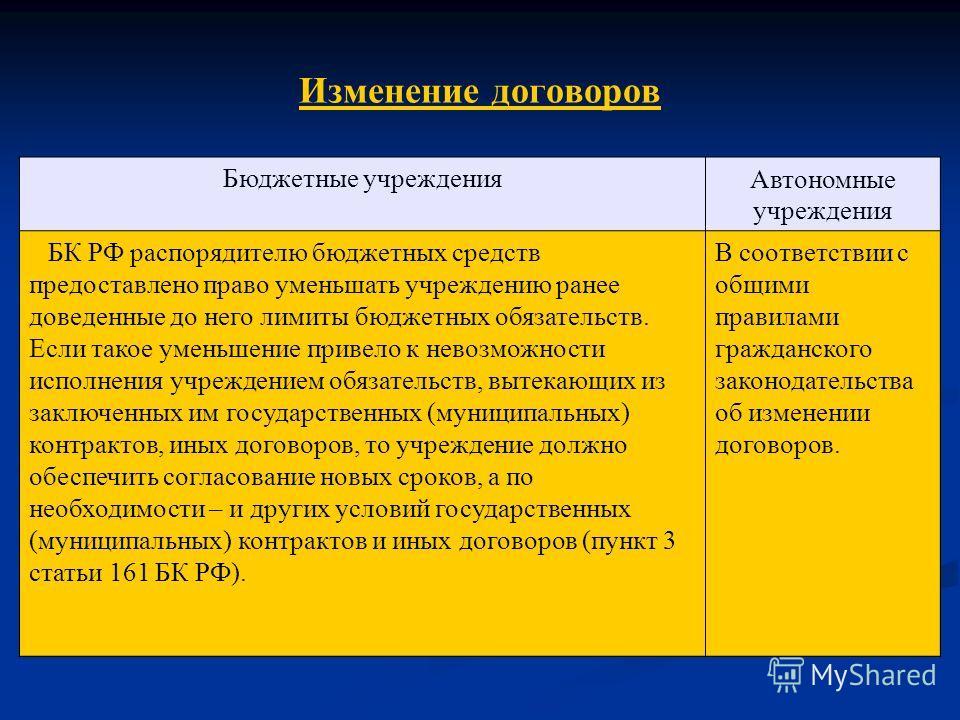 Изменение договоров Бюджетные учрежденияАвтономные учреждения БК РФ распорядителю бюджетных средств предоставлено право уменьшать учреждению ранее доведенные до него лимиты бюджетных обязательств. Если такое уменьшение привело к невозможности исполне