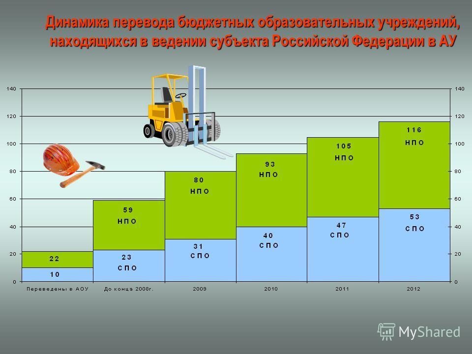 Динамика перевода бюджетных образовательных учреждений, находящихся в ведении субъекта Российской Федерации в АУ