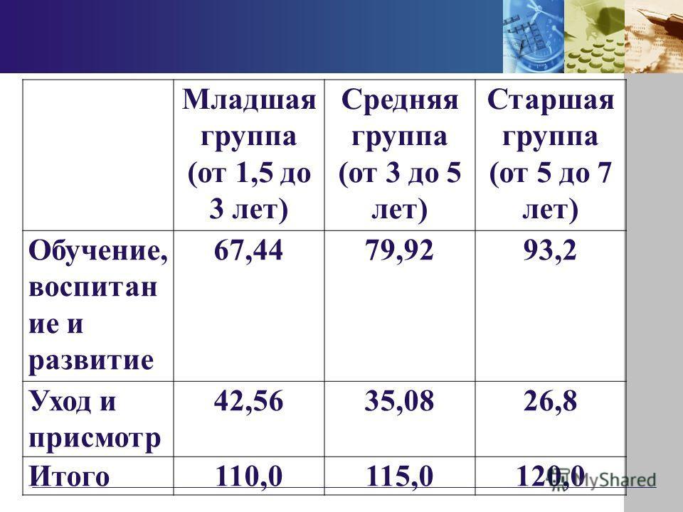 Младшая группа (от 1,5 до 3 лет) Средняя группа (от 3 до 5 лет) Старшая группа (от 5 до 7 лет) Обучение, воспитан ие и развитие 67,4479,9293,2 Уход и присмотр 42,5635,0826,8 Итого110,0115,0120,0