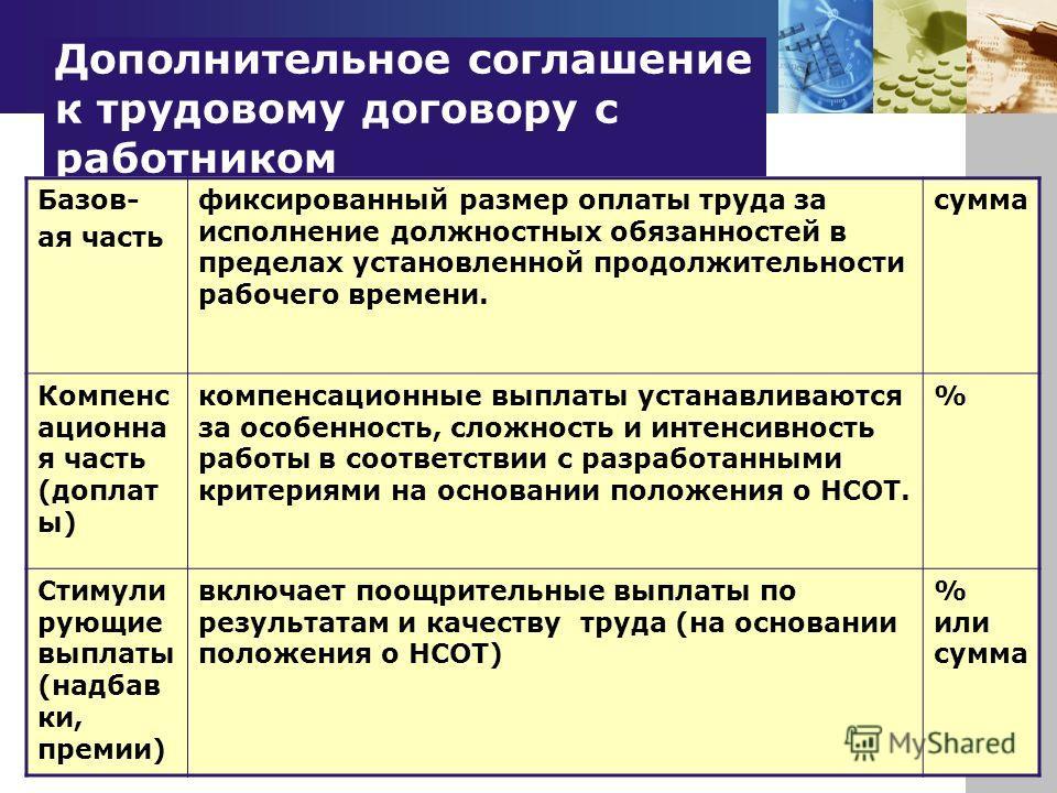 Дополнительное соглашение к трудовому договору с работником Базов- ая часть фиксированный размер оплаты труда за исполнение должностных обязанностей в пределах установленной продолжительности рабочего времени. сумма Компенс ационна я часть (доплат ы)
