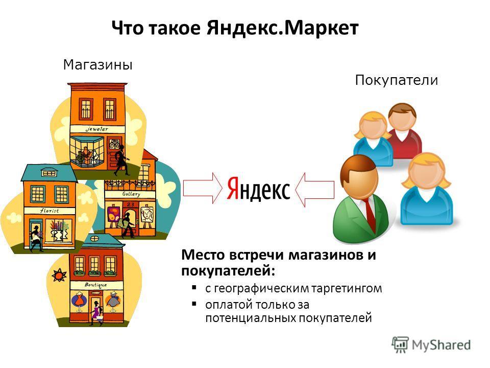 Место встречи магазинов и покупателей: с географическим таргетингом оплатой только за потенциальных покупателей Магазины Покупатели Что такое Яндекс.Маркет