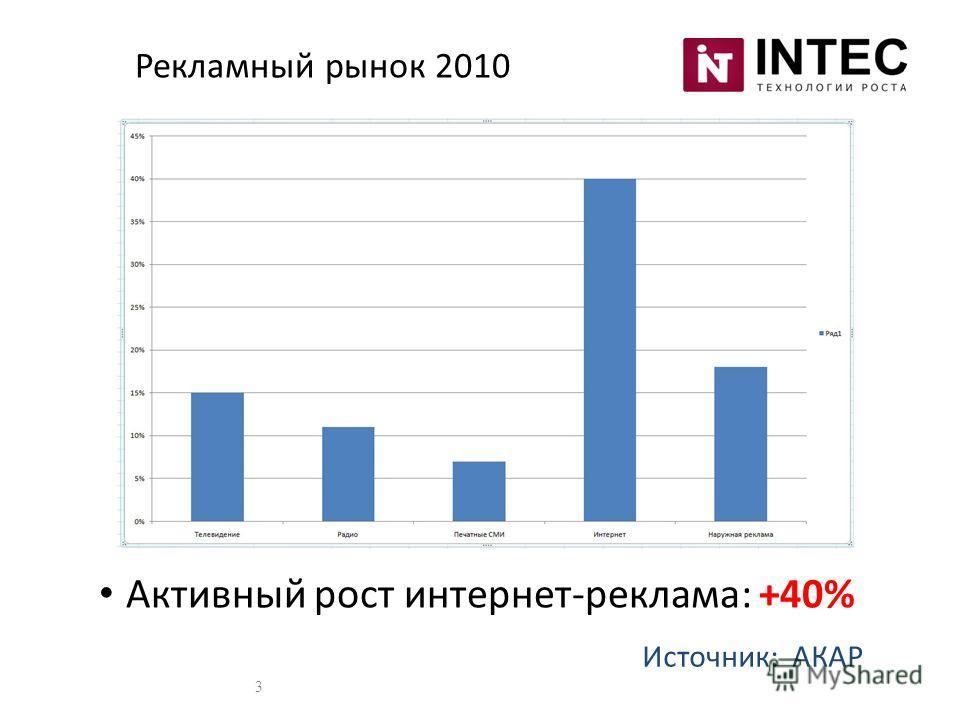Активный рост интернет-реклама: +40% Источник: АКАР Рекламный рынок 2010 3