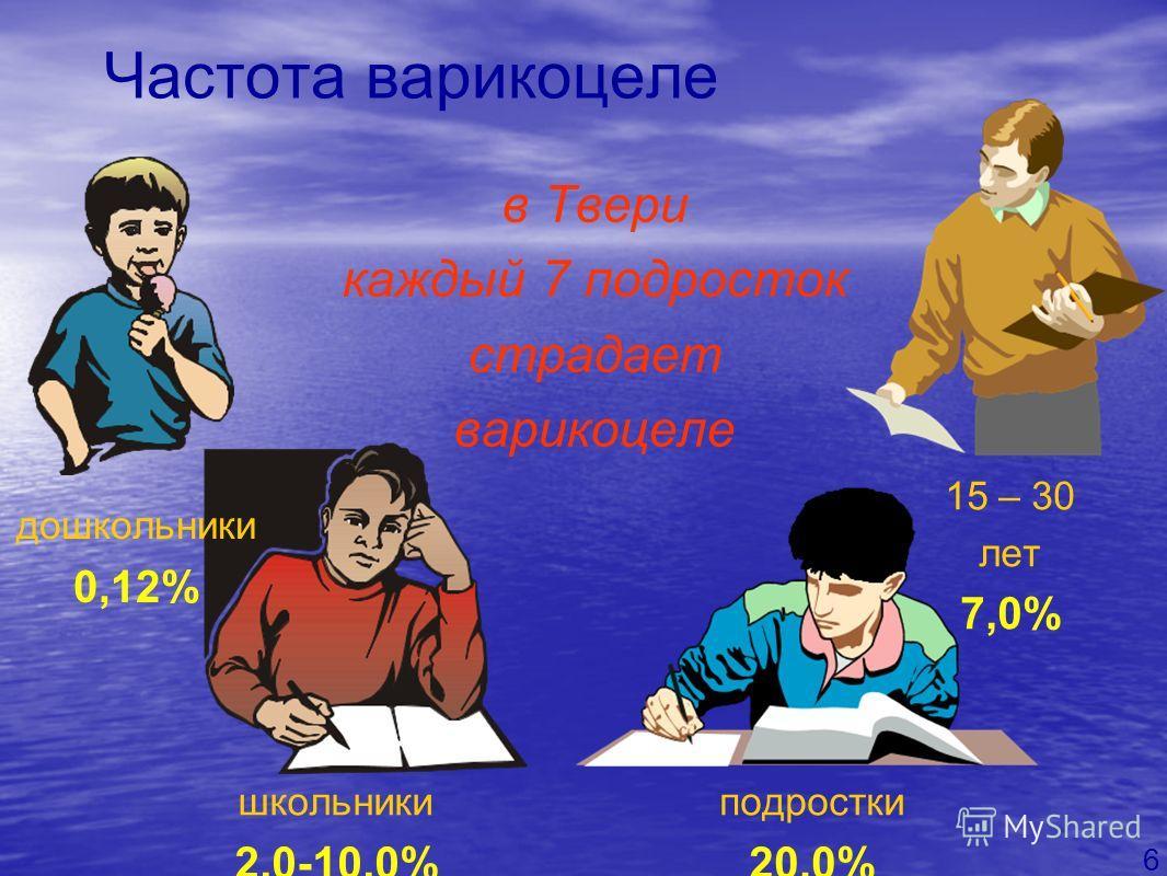 Частота варикоцеле школьники 2,0-10,0% дошкольники 0,12% 15 – 30 лет 7,0% подростки 20,0% в Твери каждый 7 подросток страдает варикоцеле 6