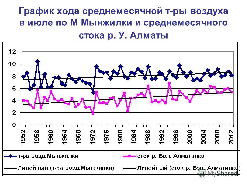 График хода среднемесячной т-ры воздуха в июле по М Мынжилки и среднемесячного стока р. У. Алматы
