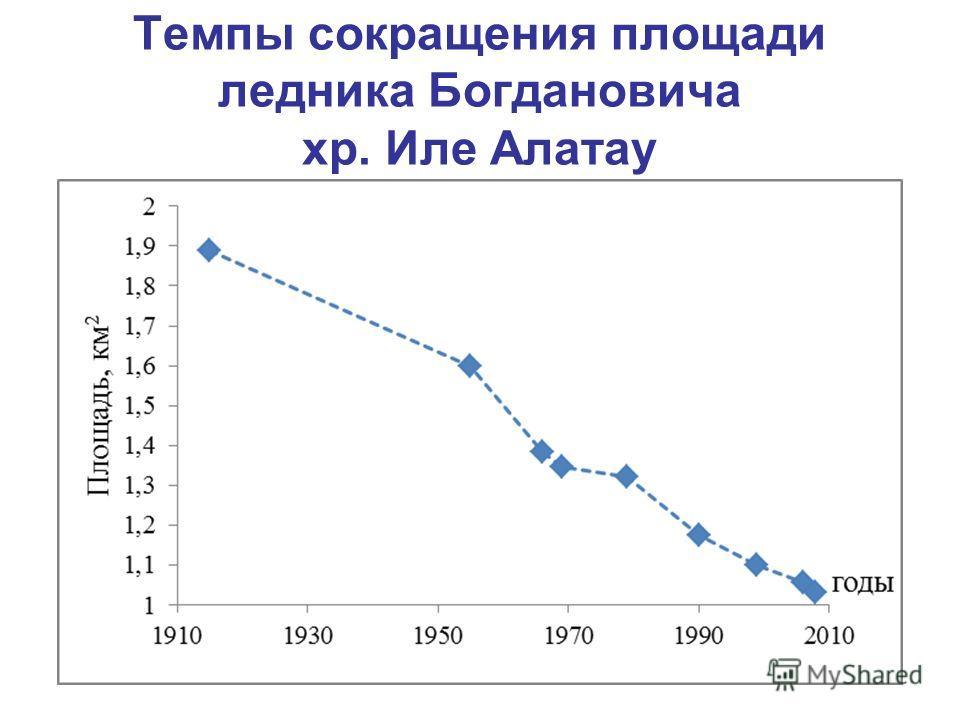 Темпы сокращения площади ледника Богдановича хр. Иле Алатау