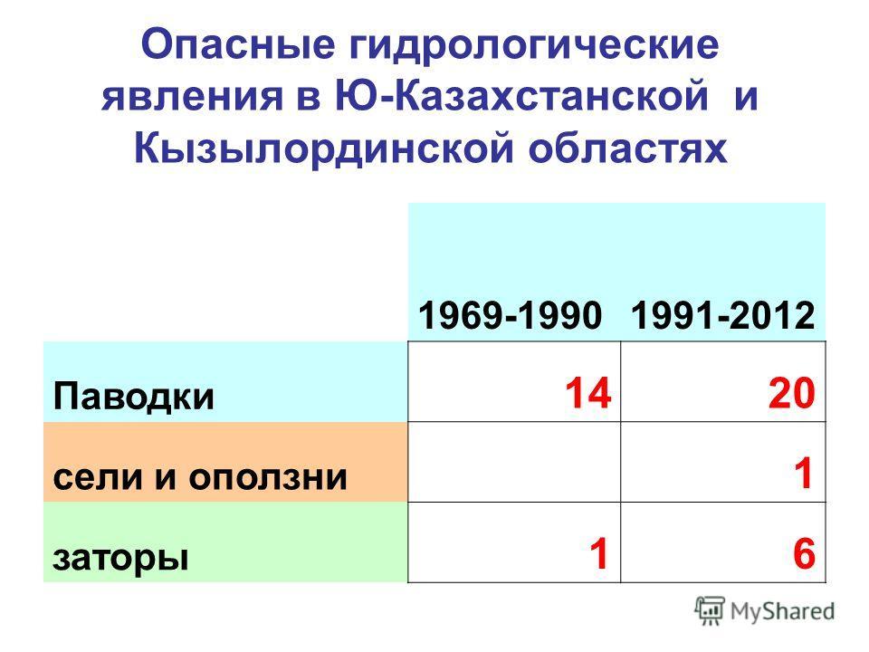 Опасные гидрологические явления в Ю-Казахстанской и Кызылординской областях 1969-19901991-2012 Паводки 1420 сели и оползни 1 заторы 16