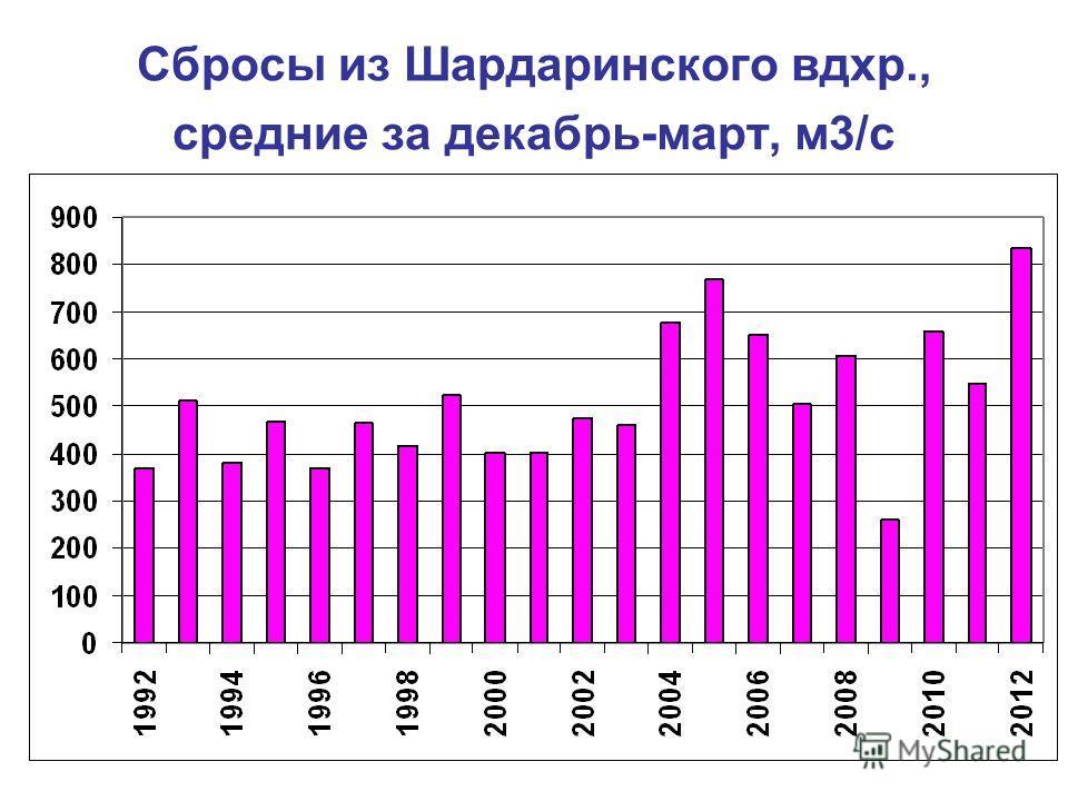 Сбросы из Шардаринского вдхр., средние за декабрь-март, м3/с