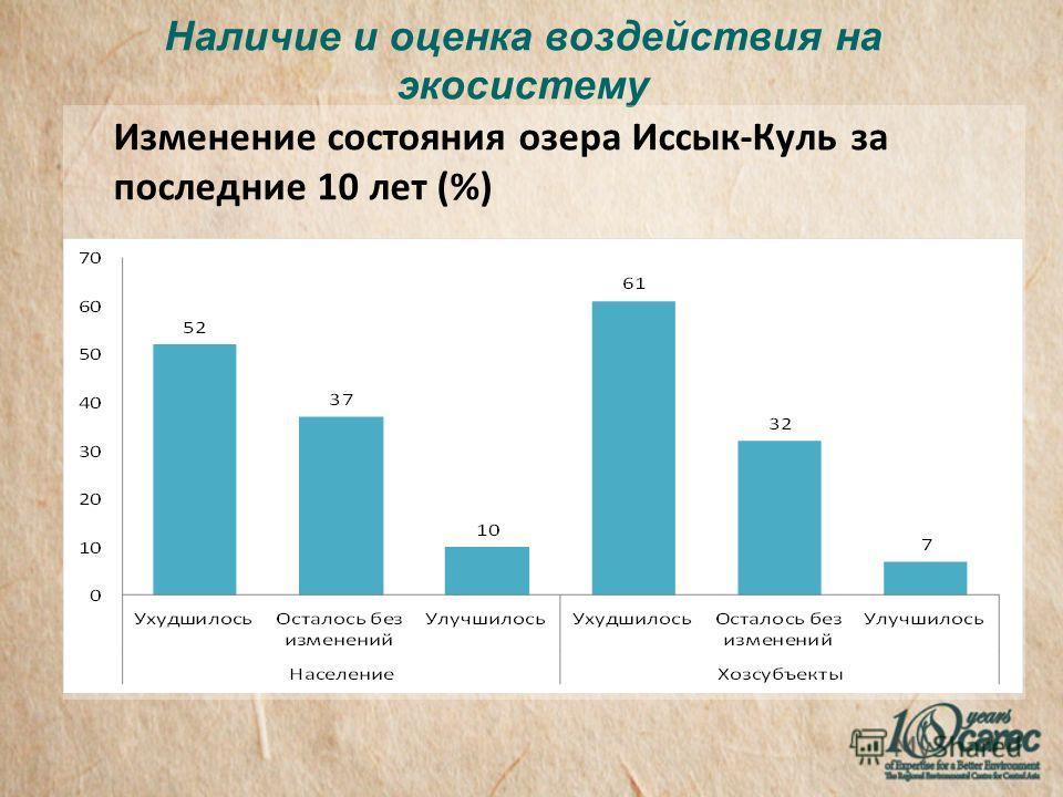 Наличие и оценка воздействия на экосистему Изменение состояния озера Иссык-Куль за последние 10 лет (%)