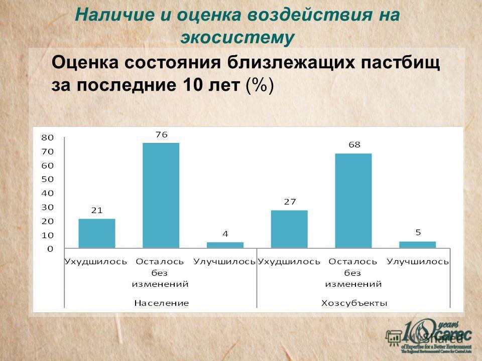 Наличие и оценка воздействия на экосистему Оценка состояния близлежащих пастбищ за последние 10 лет (%)