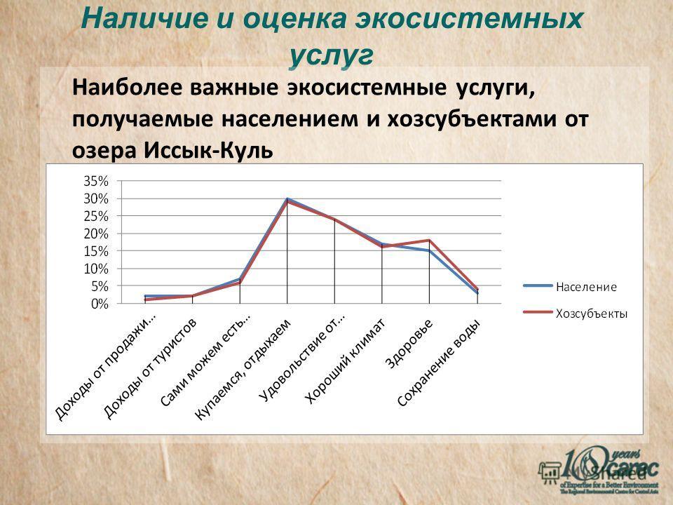 Наличие и оценка экосистемных услуг Наиболее важные экосистемные услуги, получаемые населением и хозсубъектами от озера Иссык-Куль