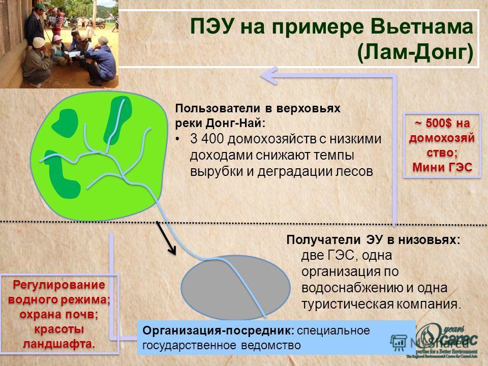ПЭУ на примере Вьетнама (Лам-Донг) Пользователи в верховьях реки Донг-Най: 3 400 домохозяйств с низкими доходами снижают темпы вырубки и деградации лесов Получатели ЭУ в низовьях: две ГЭС, одна организация по водоснабжению и одна туристическая компан