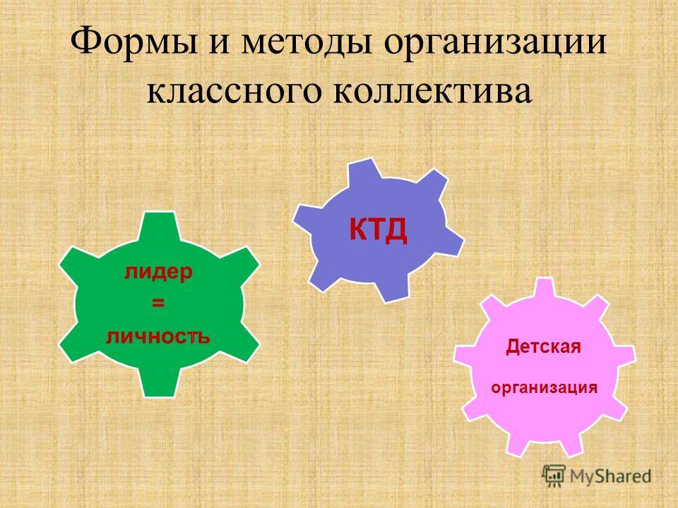 Формы и методы организации классного коллектива Детская организация лидер = личность КТД