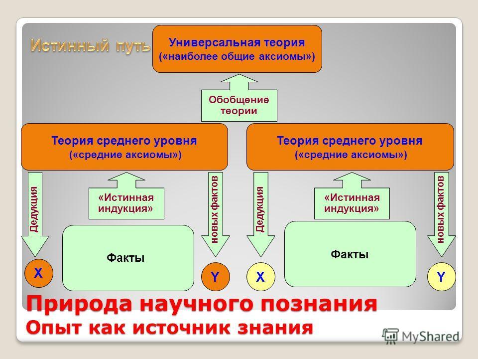 Природа научного познания Опыт как источник знания Универсальная теория («наиболее общие аксиомы») Теория среднего уровня («средние аксиомы») Факты Теория среднего уровня («средние аксиомы») «Истинная индукция» Обобщение теории Y X Дедукция новых фак