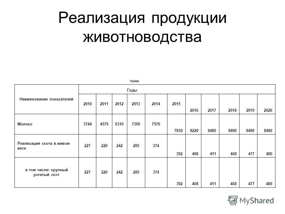 Реализация продукции животноводства тонн Наименование показателей Годы 201020112012201320142015 20162017201820192020 Молоко37444579631073007570 783082208480 Реализация скота в живом весе 227220242285374 392408411468477480 в том числе: крупный рогатый