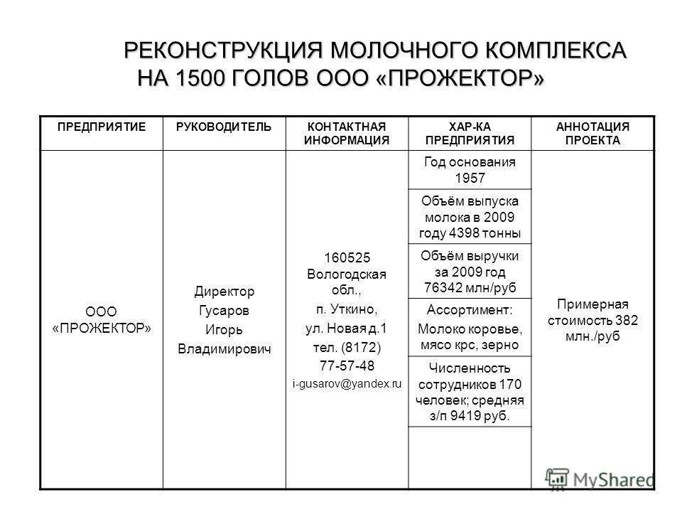 РЕКОНСТРУКЦИЯ МОЛОЧНОГО КОМПЛЕКСА НА 1500 ГОЛОВ ООО «ПРОЖЕКТОР» ПРЕДПРИЯТИЕРУКОВОДИТЕЛЬКОНТАКТНАЯ ИНФОРМАЦИЯ ХАР-КА ПРЕДПРИЯТИЯ АННОТАЦИЯ ПРОЕКТА ООО «ПРОЖЕКТОР» Директор Гусаров Игорь Владимирович 160525 Вологодская обл., п. Уткино, ул. Новая д.1 те
