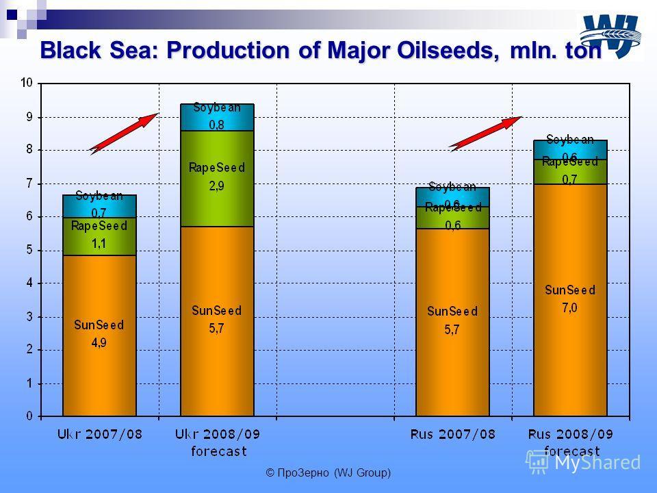 Black Sea: Production of Major Oilseeds, mln. ton © ПроЗерно (WJ Group)