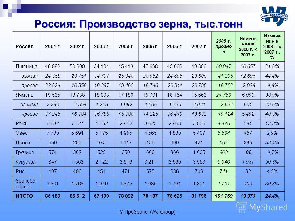 © ПроЗерно (WJ Group) Россия: Производство зерна, тыс.тонн Россия2001 г.2002 г.2003 г.2004 г.2005 г.2006 г.2007 г. 2008 г. прогно з Измене ние в 2008 г. к 2007 г. Измене ние в 2008 г. к 2007 г., % Пшеница46 98250 60934 10445 41347 69845 00649 39060 0