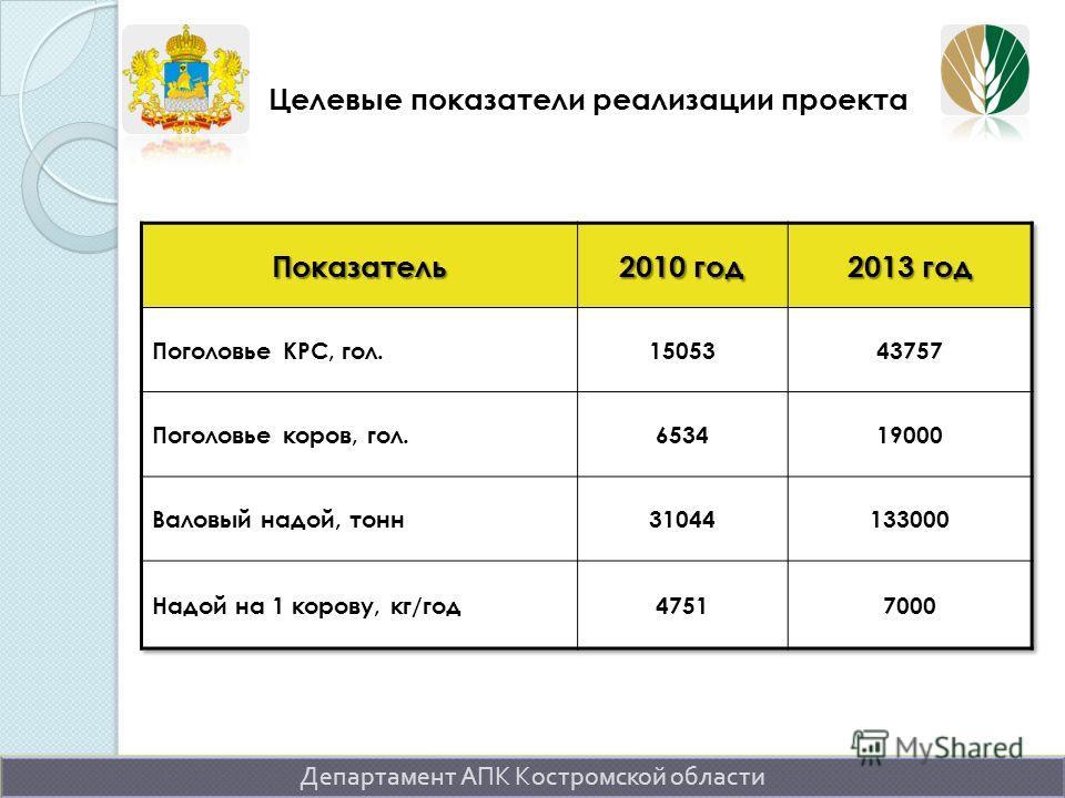 Департамент АПК Костромской области Целевые показатели реализации проекта