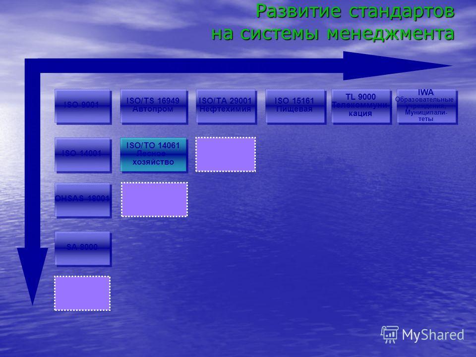 О Т Р А С Л И Аспекты деятельности ISO 9001 ISO/ТS 16949 Автопром ISO/ТS 16949 Автопром ISO/ТA 29001 Нефтехимия ISO/ТA 29001 Нефтехимия ISO 15161 Пищевая ISO 15161 Пищевая TL 9000 Телекоммуни- кация TL 9000 Телекоммуни- кация IWA Образовательные учре