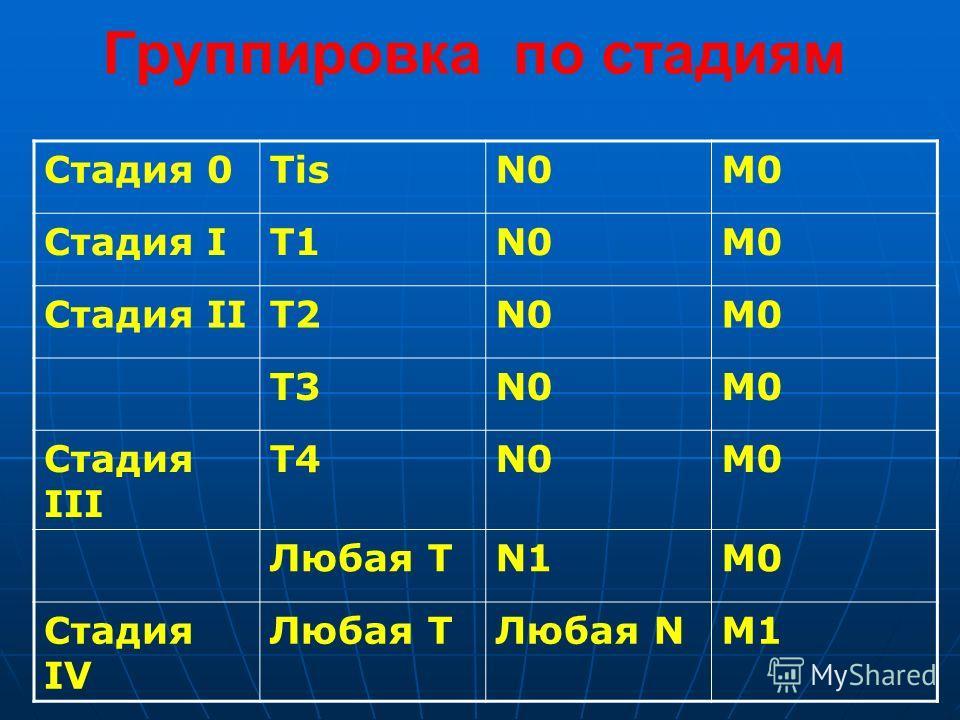 Группировка по стадиям Стадия 0TisN0M0 Стадия IТ1N0М0 Стадия IIТ2N0М0 Т3N0М0 Стадия III Т4N0М0 Любая ТN1М0 Стадия IV Любая ТЛюбая NМ1