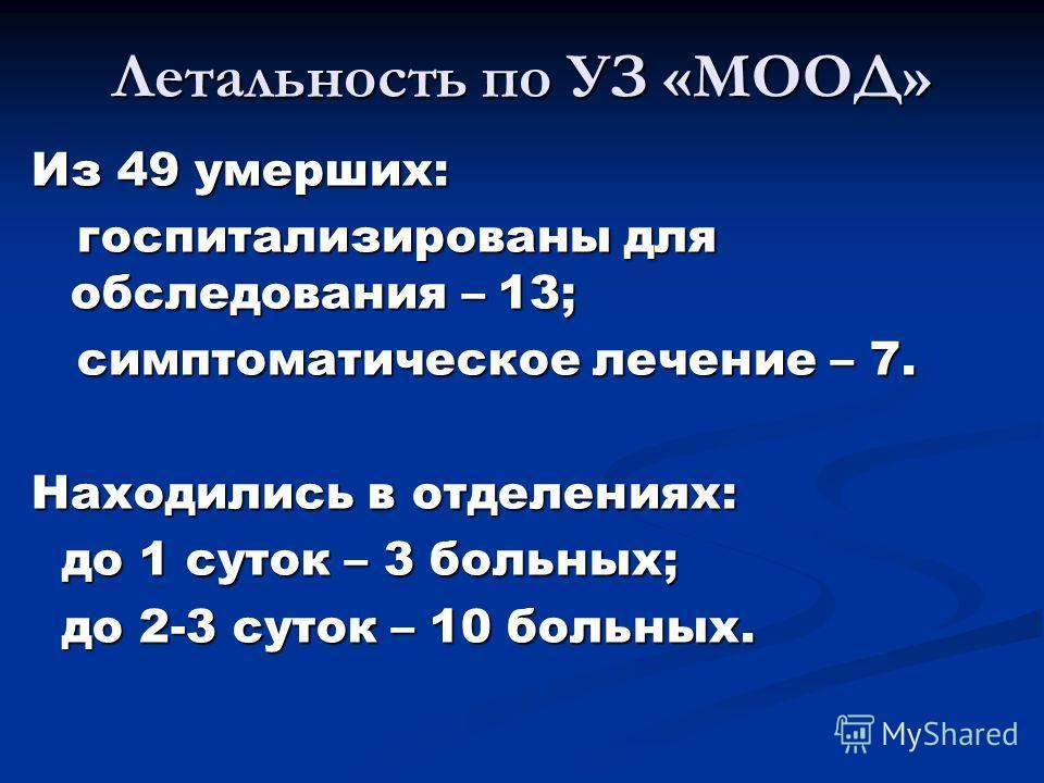 Летальность по УЗ «МООД» Из 49 умерших: госпитализированы для обследования – 13; госпитализированы для обследования – 13; симптоматическое лечение – 7. симптоматическое лечение – 7. Находились в отделениях: до 1 суток – 3 больных; до 1 суток – 3 боль