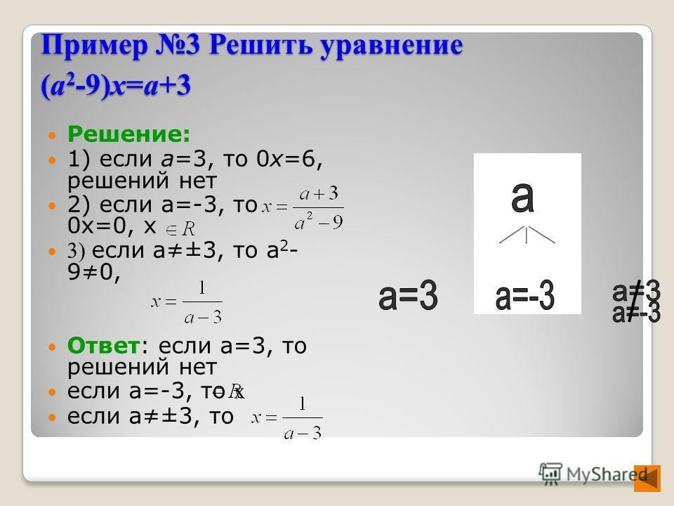 Пример 3 Решить уравнение (а 2 -9)х=а+3 Решение: 1) если а=3, то 0х=6, решений нет 2) если а=-3, то 0х=0, х 3) если а±3, то а 2 - 90, Ответ: если а=3, то решений нет если а=-3, то x если а±3, то