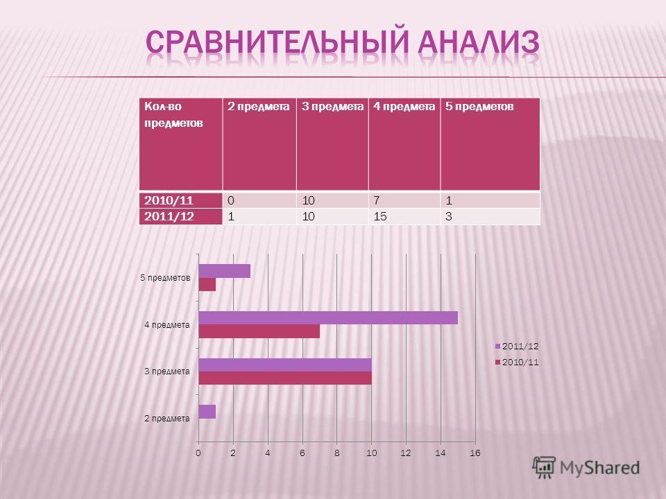 Кол-во предметов 2 предмета3 предмета4 предмета5 предметов 2010/1101071 2011/12110153