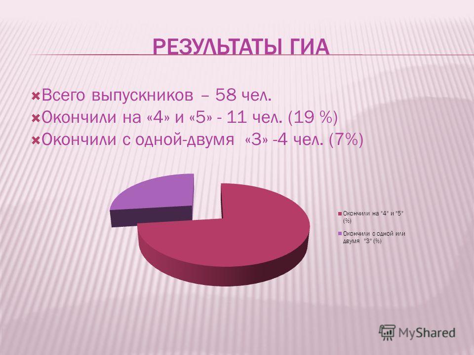 РЕЗУЛЬТАТЫ ГИА Всего выпускников – 58 чел. Окончили на «4» и «5» - 11 чел. (19 %) Окончили с одной-двумя «3» -4 чел. (7%)