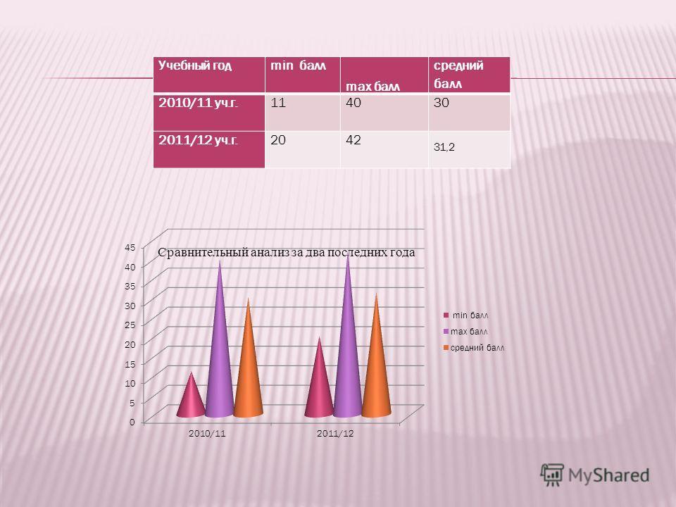 Учебный годmin балл max балл средний балл 2010/11 уч.г.114030 2011/12 уч.г.2042 31,2 Сравнительный анализ за два последних года