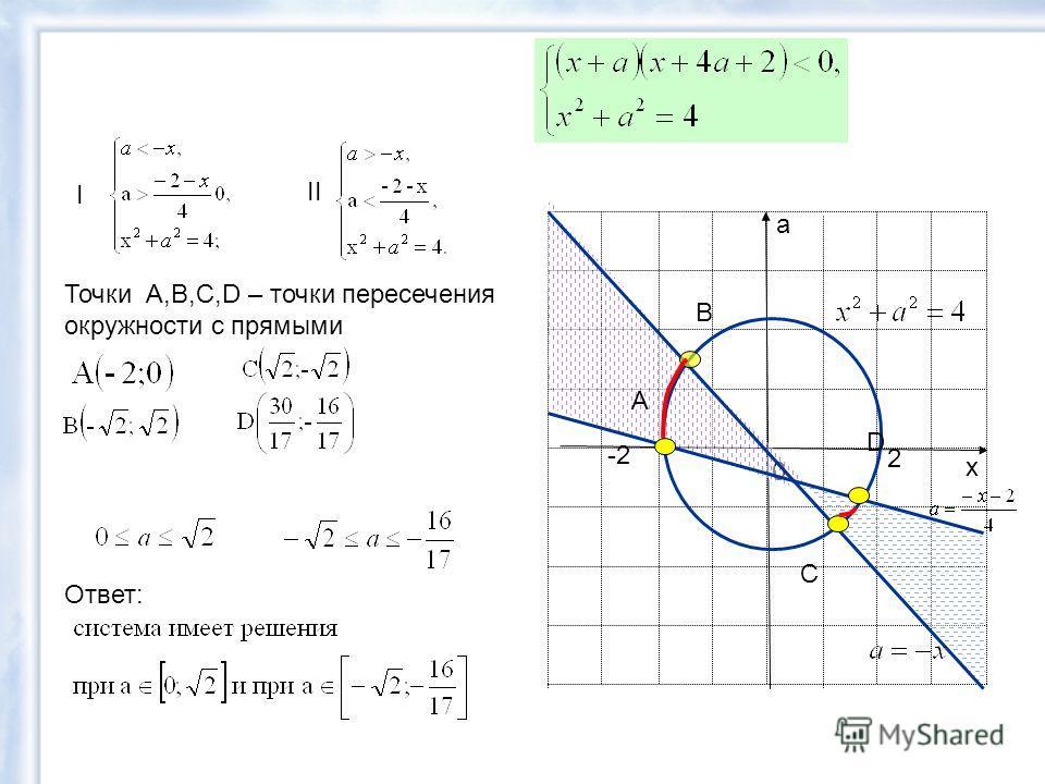 х а 0 I II -2 2 A B C D Точки А,B,C,D – точки пересечения окружности с прямыми Ответ: