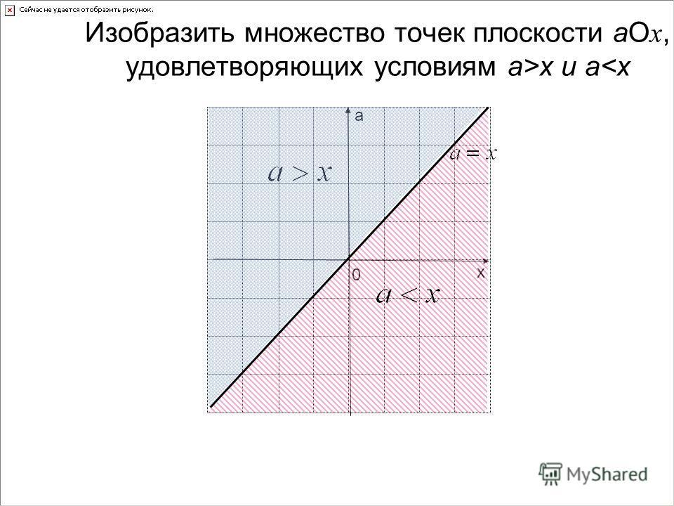 х а 0 Изобразить множество точек плоскости аО х, удовлетворяющих условиям а>x и a