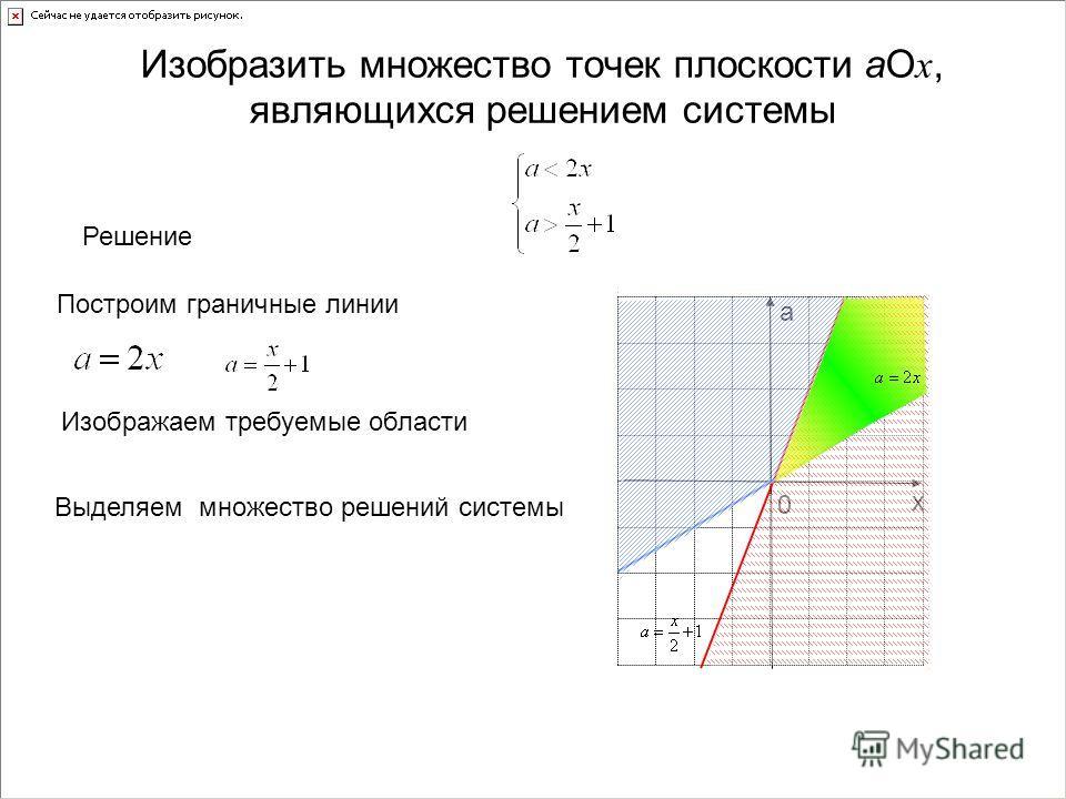 х а 0 Изобразить множество точек плоскости аО х, являющихся решением системы Решение Построим граничные линии Изображаем требуемые области Выделяем множество решений системы