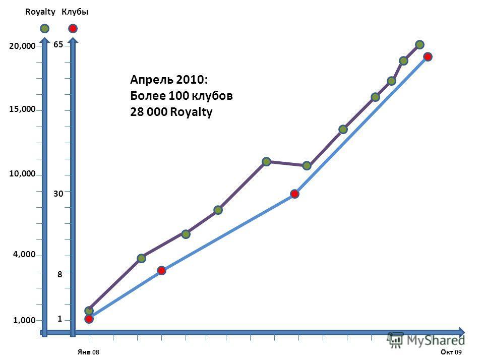 Окт 09 Янв 08 1,000 4,000 10,000 20,000 15,000 1 65 RoyaltyКлубы 30 8 Апрель 2010: Более 100 клубов 28 000 Royalty
