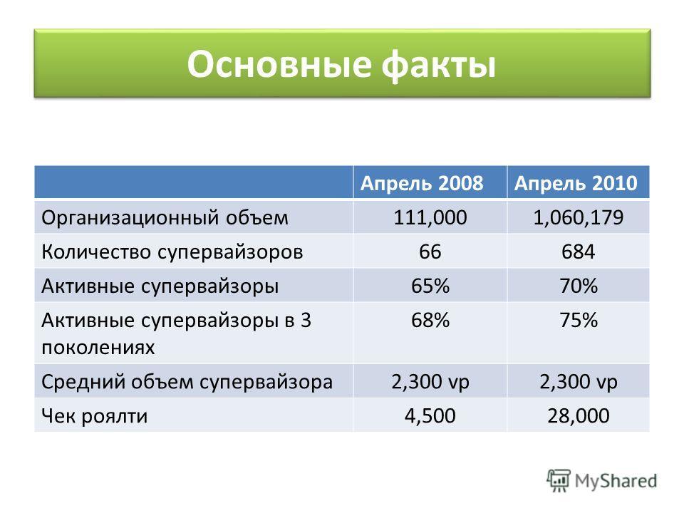 Основные факты Апрель 2008Апрель 2010 Организационный объем111,0001,060,179 Количество супервайзоров66684 Активные супервайзоры65%70% Активные супервайзоры в 3 поколениях 68%75% Средний объем супервайзора2,300 vp Чек роялти4,50028,000